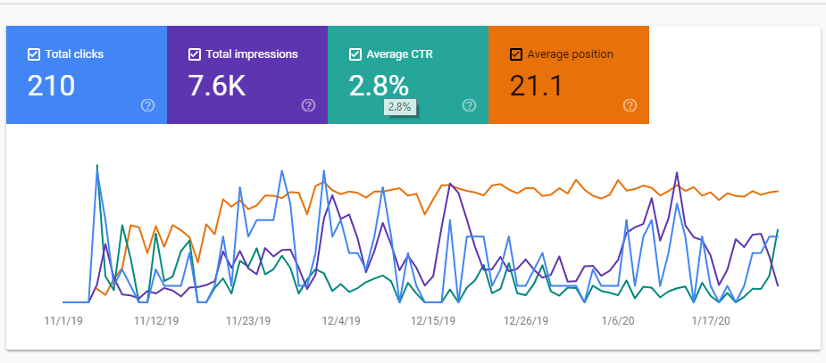 Analyze performances of a page at the Google Search Console