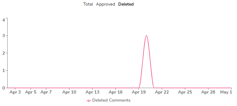 Deleted comments chart